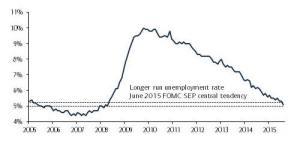 Politica Monetaria Fed